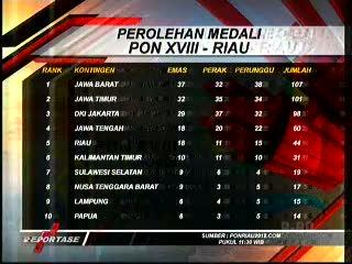 Perolehan Medali Sementara PON ke XVIII Riau