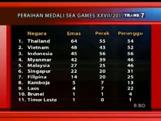 Perolehan Medali Sementara SEA Games Myanmar