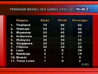 Update Perolehan Medali Sementara SEA Games Myanmar