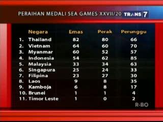 Update Perolehan Sementara Medali SEA Games