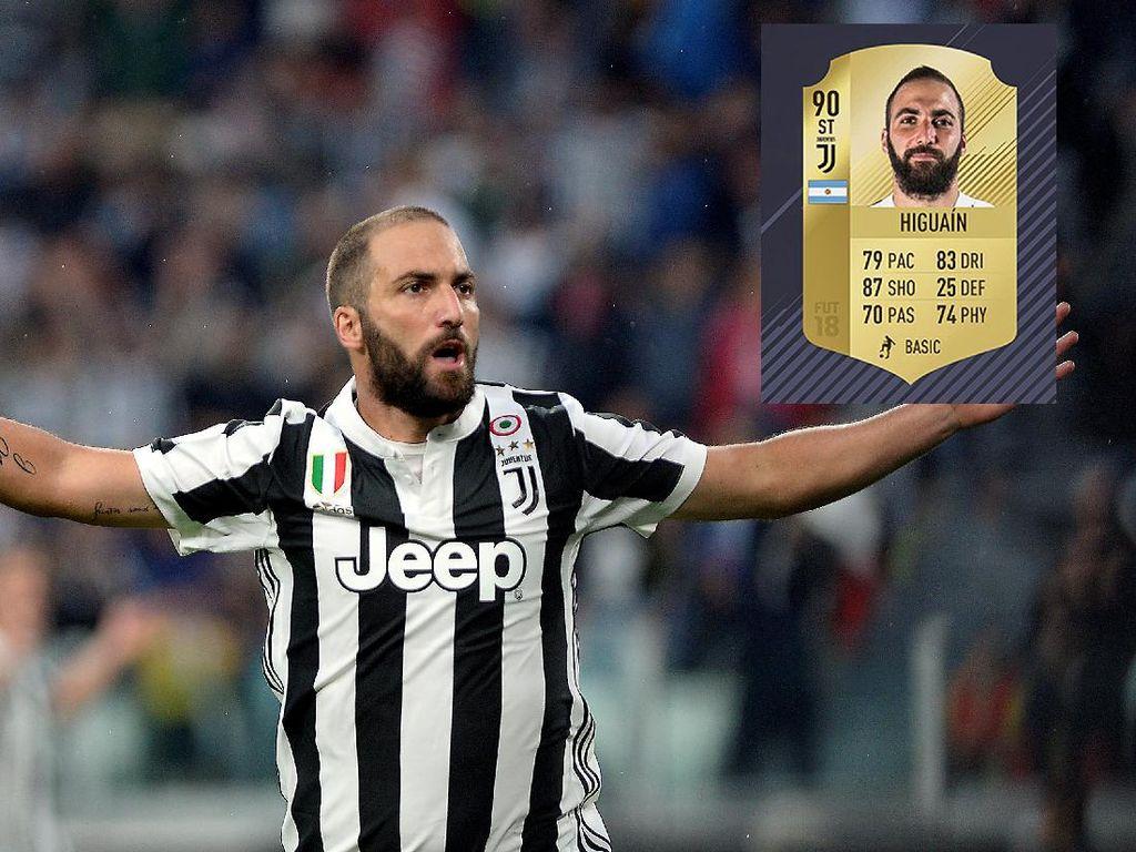 Di posisi 10 ada Gonzalo Higuain. Striker Argentina yang membela Juventus ini diberi poin 90. Update atribut dibanding versi FIFA 17 adalah Pace -1, Shooting +1, Passing +1, Defendding -1, Physical -1. (REUTERS/Massimo Pinca)